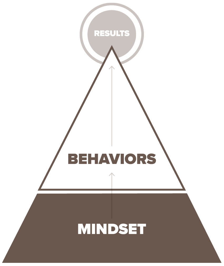 Illustration of the concept that mindset drives behavior, which drives results. The image is a pyramid. At the bottom of the pyramid is a section titled 'Mindset'. The middle level of the pyramid is 'Behavior'. The top of the pyramid is 'Results'.